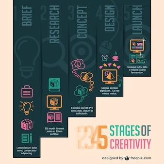 Estágios de criatividade vetor infográfico