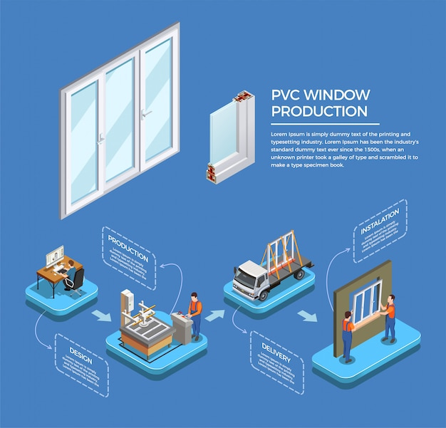 Estágios de produção de janelas de pvc