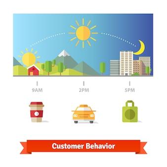 Estatísticas médias de comportamento do dia do cliente