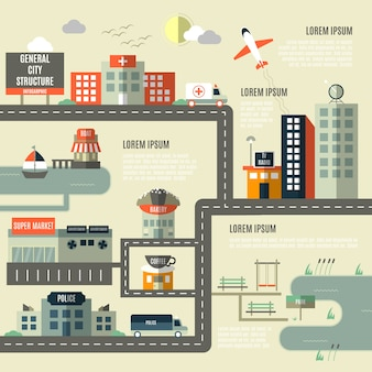 Estrutura da cidade plana