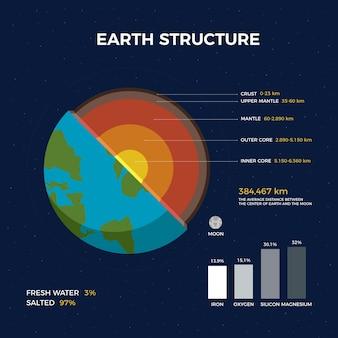 Estrutura da terra com infográfico de divisões