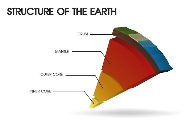 Estrutura da terra. eu