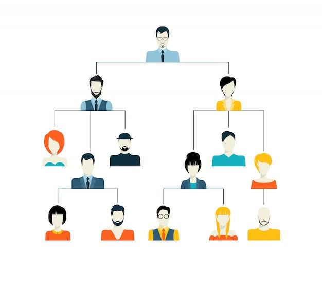 Estrutura de hierarquia de avatar