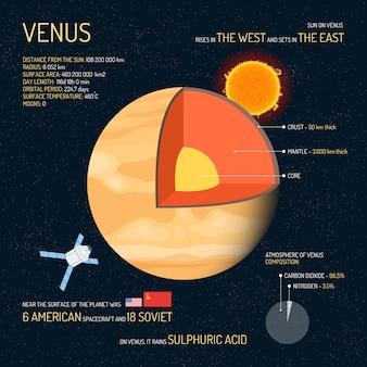 Estrutura detalhada de vênus com ilustração de camadas. conceito de ciência do espaço sideral. ícones e elementos infográfico vênus. cartaz de educação para a escola.