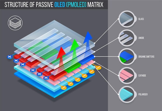 Estrutura em camadas da matriz passiva oled (pmoled)