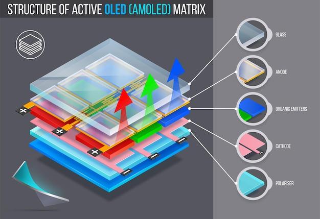 Estrutura em camadas de matriz ativa de oled (amoled).