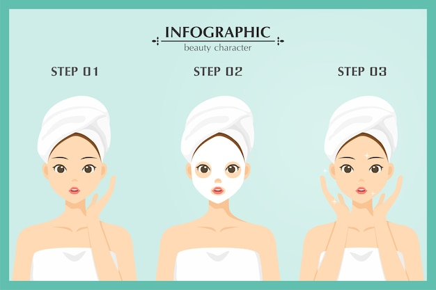 Etapas de personagem de mulher de beleza infográfico