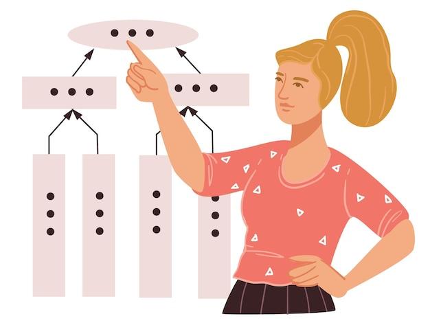 Etapas de planejamento e estratégia e metas de ações