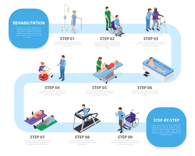 Etapas do esquema de infográfico isométrico de processo de reabilitação com equipamento de treinamento de instalações de fisioterapia exercitam ilustração de tratamento de massagem