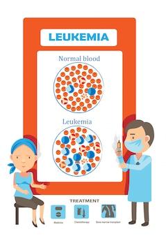 Exames médicos para pacientes com ilustração de leucemia