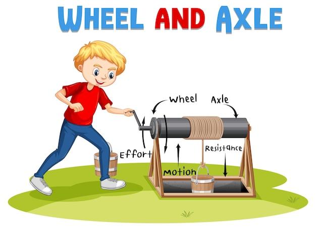 Experiência de roda e eixo com um personagem de desenho animado de menino