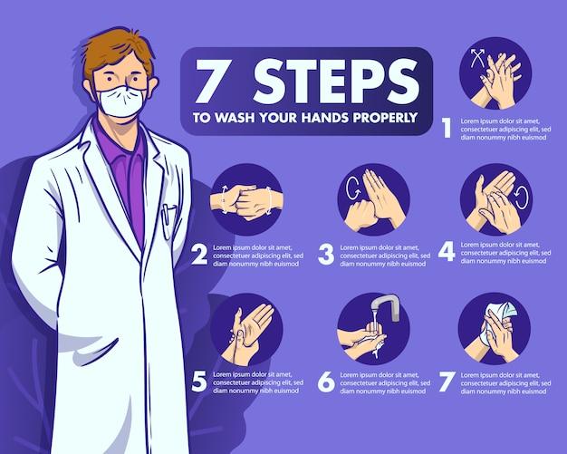 Explicação das 7 etapas da lavagem das mãos