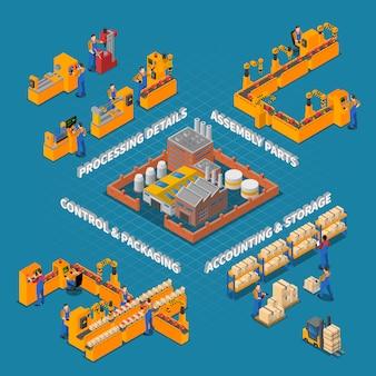 Fábrica e composição de produção