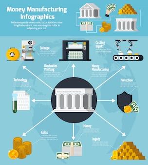 Fabricação de dinheiro e bancário infográfico conjunto