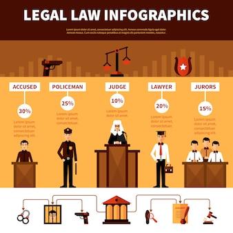 Faixa plana de infográficos do sistema de direito jurídico