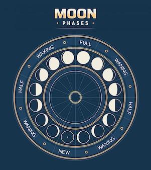 Fases da lua, calendário de ciclos lunares.