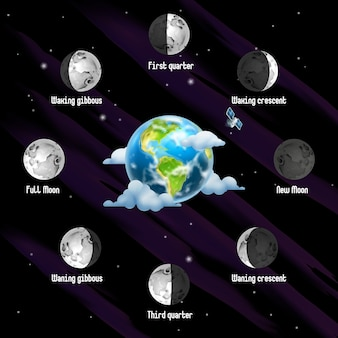 Fases da lua de fundo