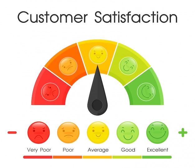 Ferramenta de medição do nível de satisfação do cliente.