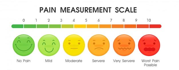 Ferramentas usadas para medir o nível de dor dos pacientes
