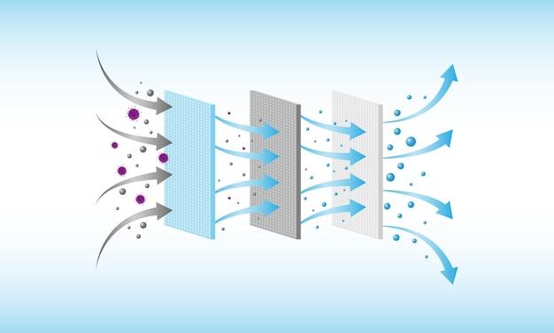Filtragem de ar pm 2.5 e proteção contra vírus, filtro de 3 camadas