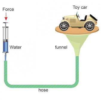 Física - seringa, alavanca hidráulica, carro de brinquedo