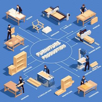 Fluxograma colorido isométrico de produção de móveis com montagem de design