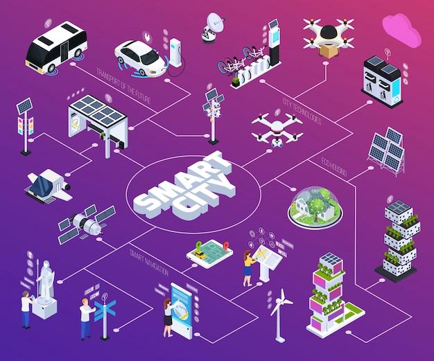 Fluxograma da cidade inteligente com tecnologia, ilustração vetorial isométrico isolado
