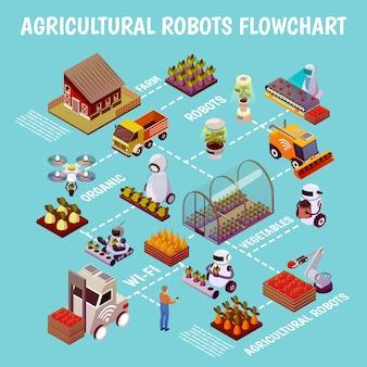 Fluxograma da fazenda de criação de gado robotizada