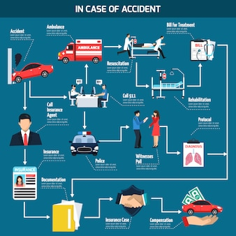 Fluxograma de acidente de carro