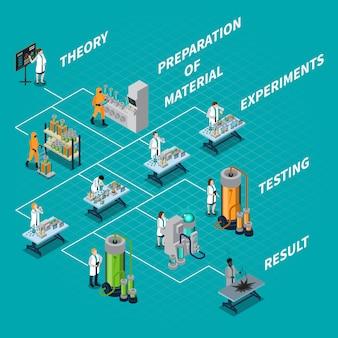 Fluxograma de ciência e pessoas