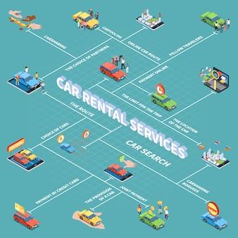 Fluxograma de compartilhamento de carros com símbolos de busca e pagamento de carros isométricos