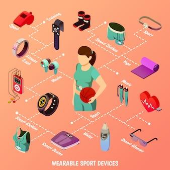 Fluxograma de dispositivos esportivos vestíveis