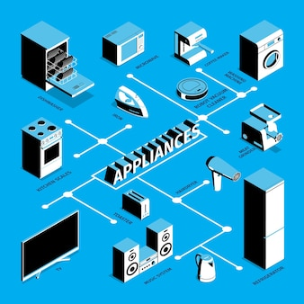 Fluxograma de eletrodomésticos isométricos