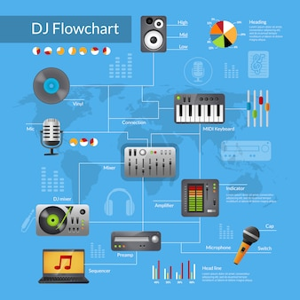 Fluxograma de equipamentos dj
