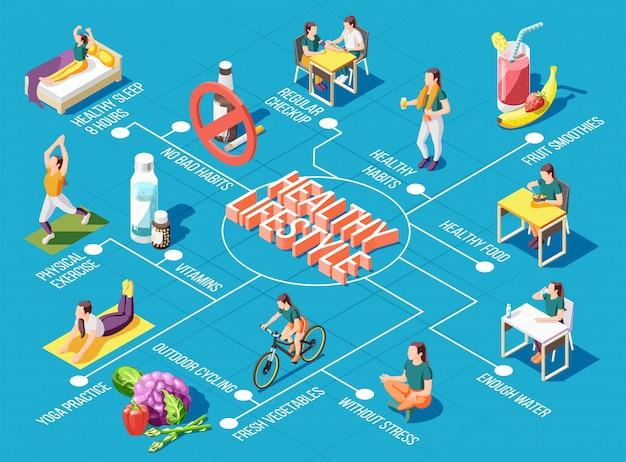 Fluxograma de estilo de vida saudável com exercícios físicos de ciclismo ao ar livre, prática de ioga, check-up regular, alimentos isométricos ícones ilustração