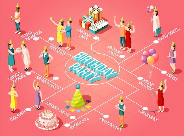 Fluxograma de festa de aniversário com velas soprando balões de hélio fontes do partido presentes feriado bolo e trata ilustração isométrica de elementos