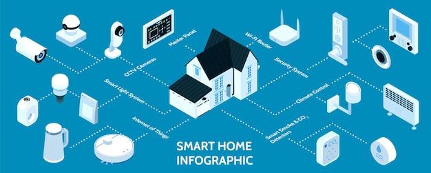 Fluxograma de infográfico isométrico para casa inteligente