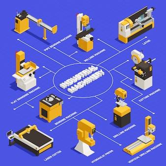 Fluxograma de máquinas industriais com símbolos de máquina de dobrar isométrico