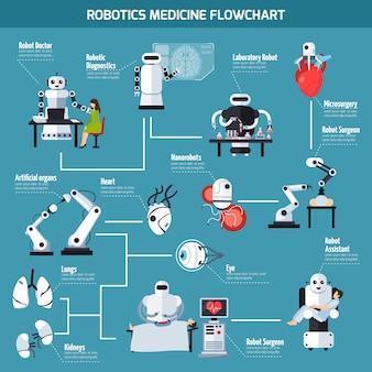 Fluxograma de medicina robótica