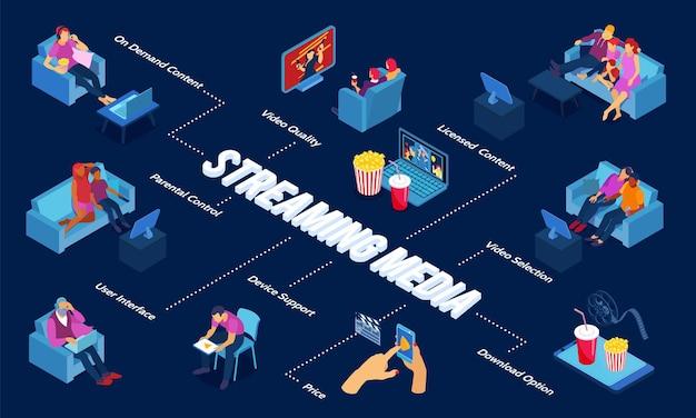 Fluxograma de mídia de streaming