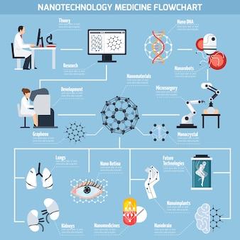 Fluxograma de nanotecnologias em medicina