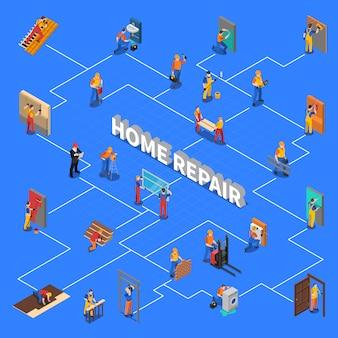 Fluxograma de pessoas de trabalhador de reparação em casa