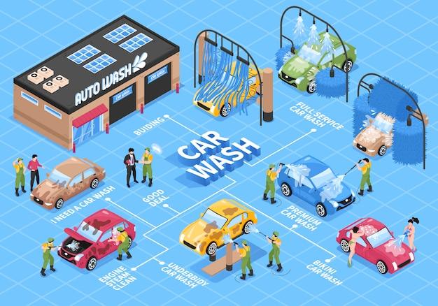 Fluxograma de serviços de lavagem de carro isométrico com personagens diferentes de carros de tecnologias de estação de lavagem e ilustração vetorial de legendas de texto