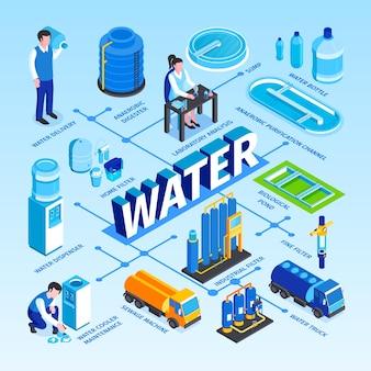 Fluxograma de tecnologia de purificação de água isométrica