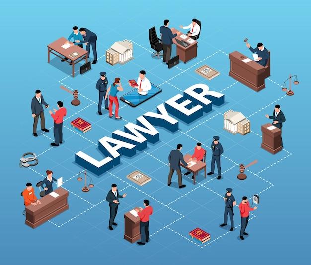 Fluxograma do advogado isométrico
