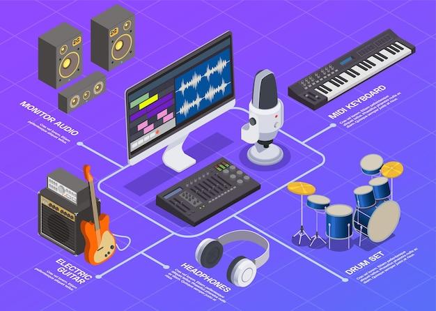 Fluxograma do estúdio de rádio com monitor de teclado e fones de ouvido isométricos