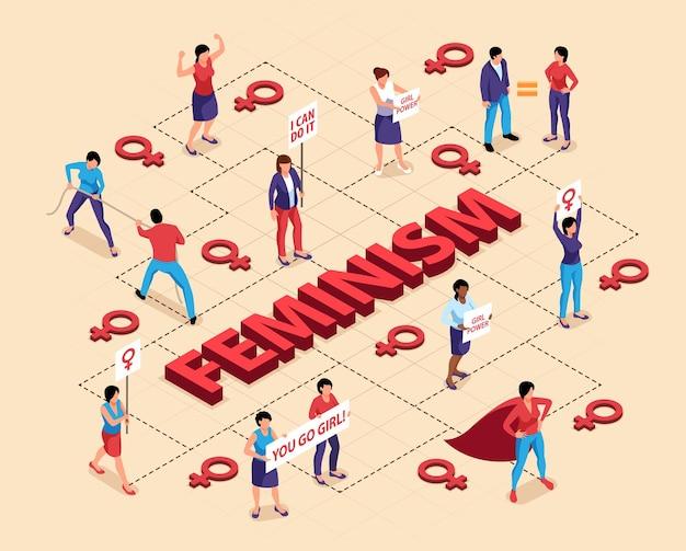 Fluxograma do feminismo isométrico