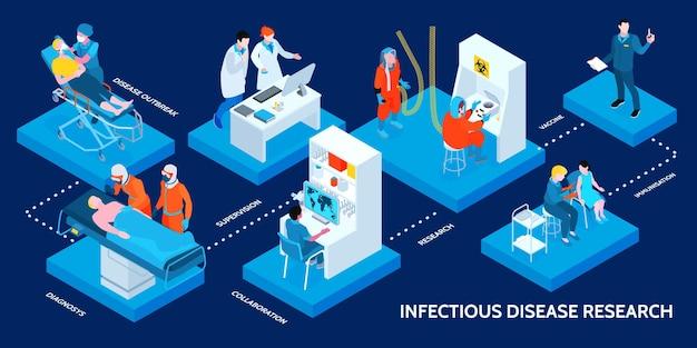 Fluxograma do infográfico de pesquisa isométrica de doenças infecciosas