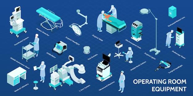 Fluxograma do infográfico isométrico da sala de operação médica com maca do paciente mesa cirúrgica enfermeira instrumental do suporte