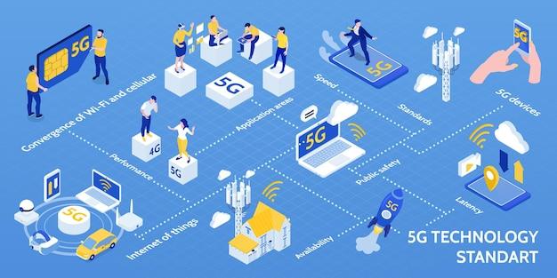 Fluxograma do infográfico isométrico padrão da tecnologia 5g da internet das coisas